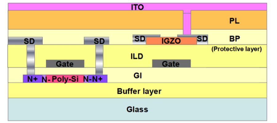 LTPO OLED process TFT device process schematic