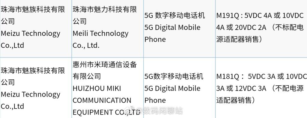 Meizu M181Q and M191Q 3C Certification