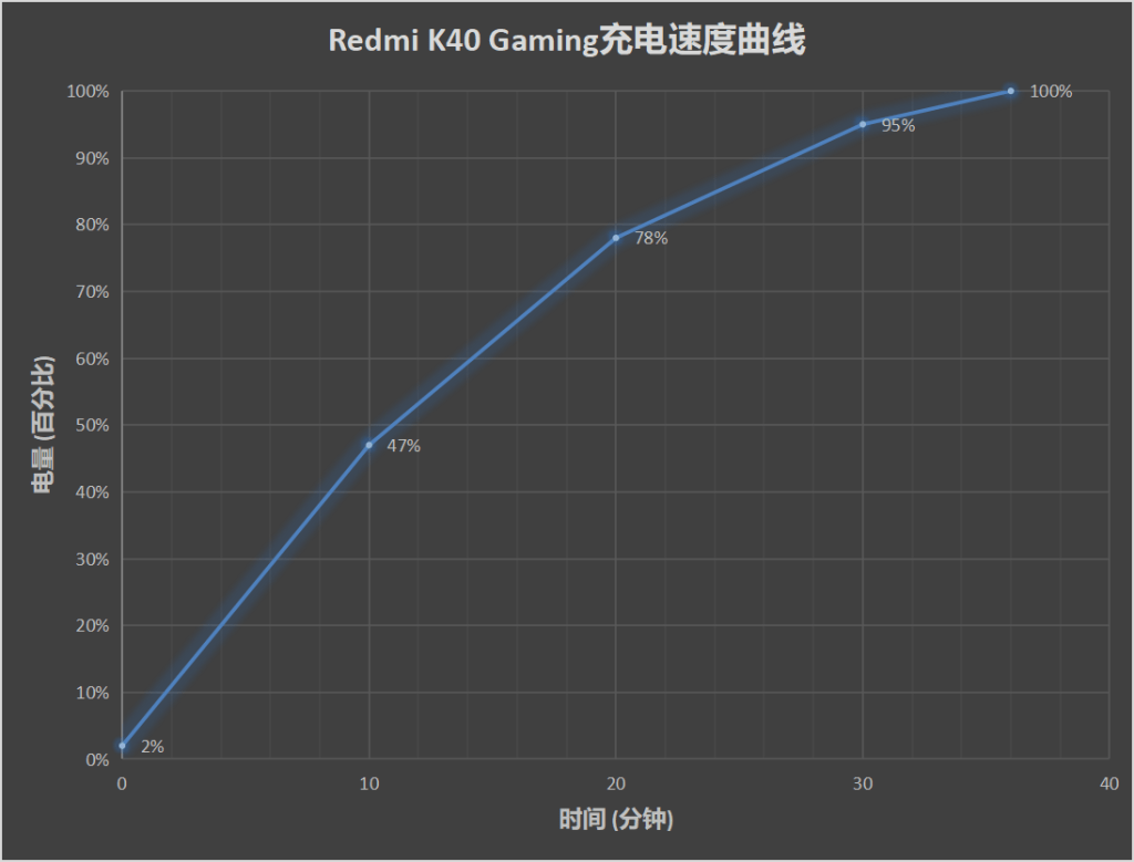 Redmi K40 Gaming Edition Review: Gaming Grade Phone for Everyone 3