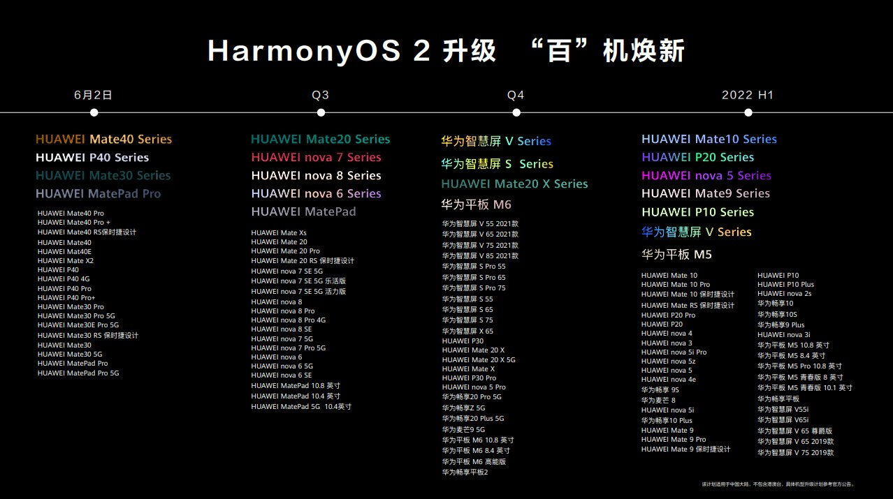 Huawei HarmonyOS upgrade roadmap