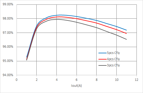 NuVolta NU2205 200W Charging Chip charging efficiency curve