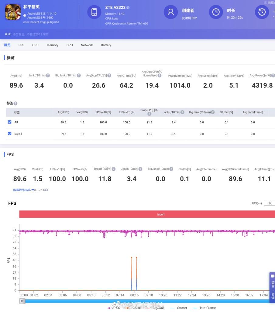 ZTE Axon30 Performance