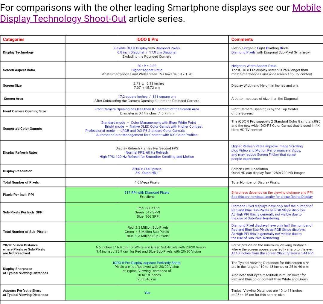 iQOO 8 Pro DisplayMate Rating