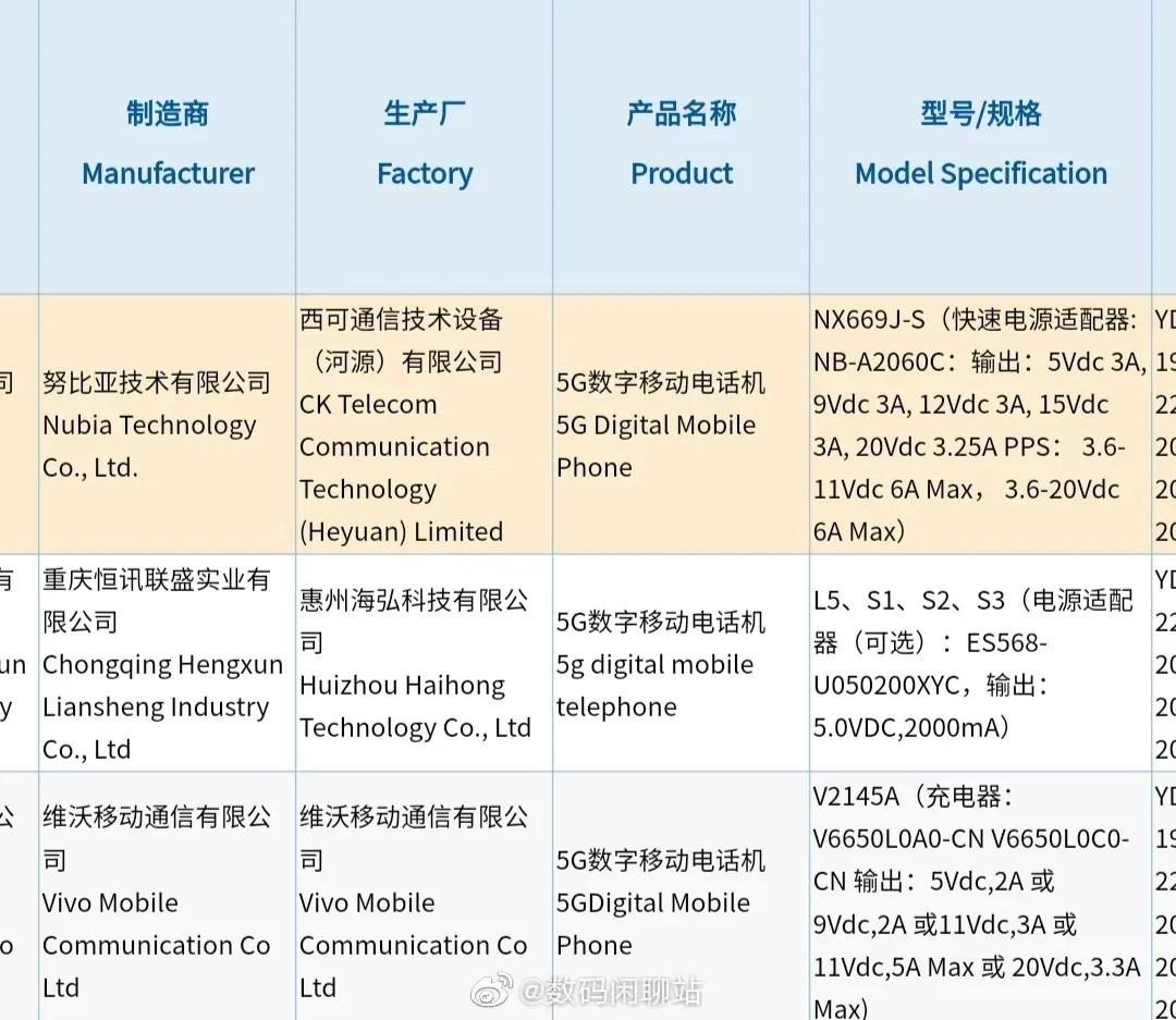 Vivo X70 Pro+ and RedMagic 6S 3C Certified