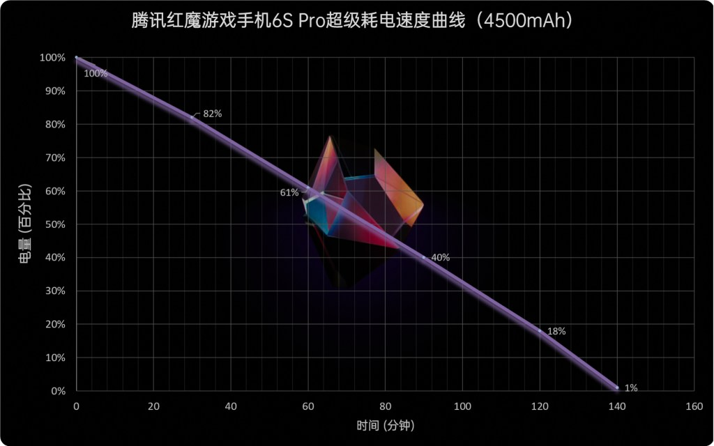 RedMagic 6S Pro Battery Life