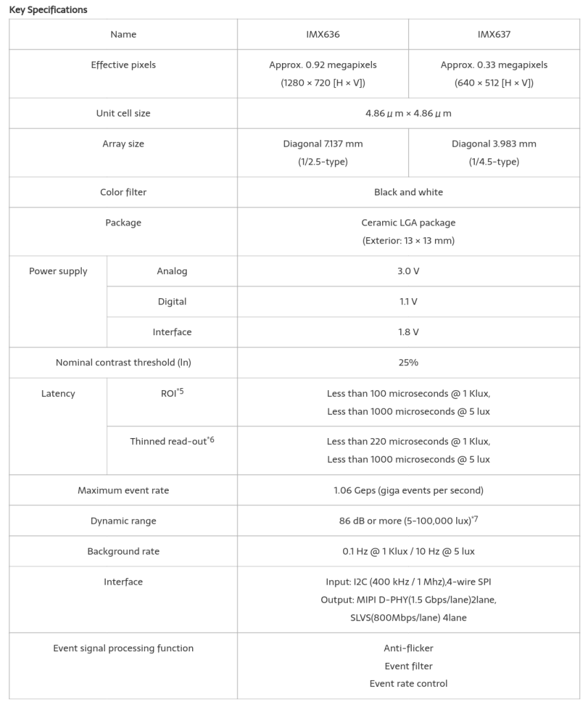 Sony IMX636 and IMX637 Specifications