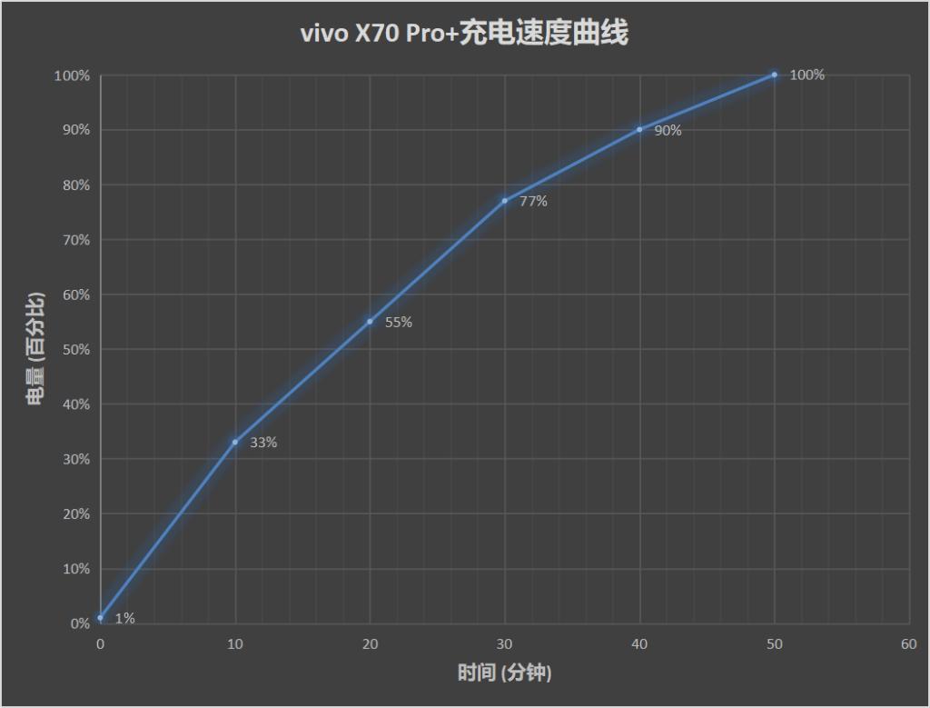 Vivo X70 Pro+ Charging time