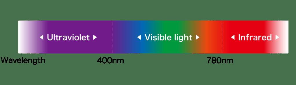Wavelength of light (10nm–400nm for ultraviolet light)