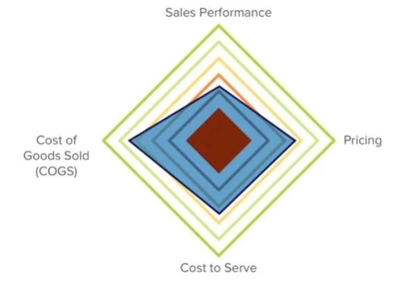 distributor profit diamond