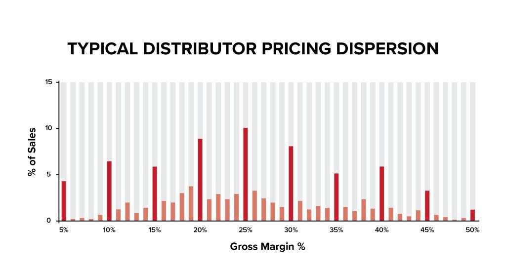 current sales team pricing margins