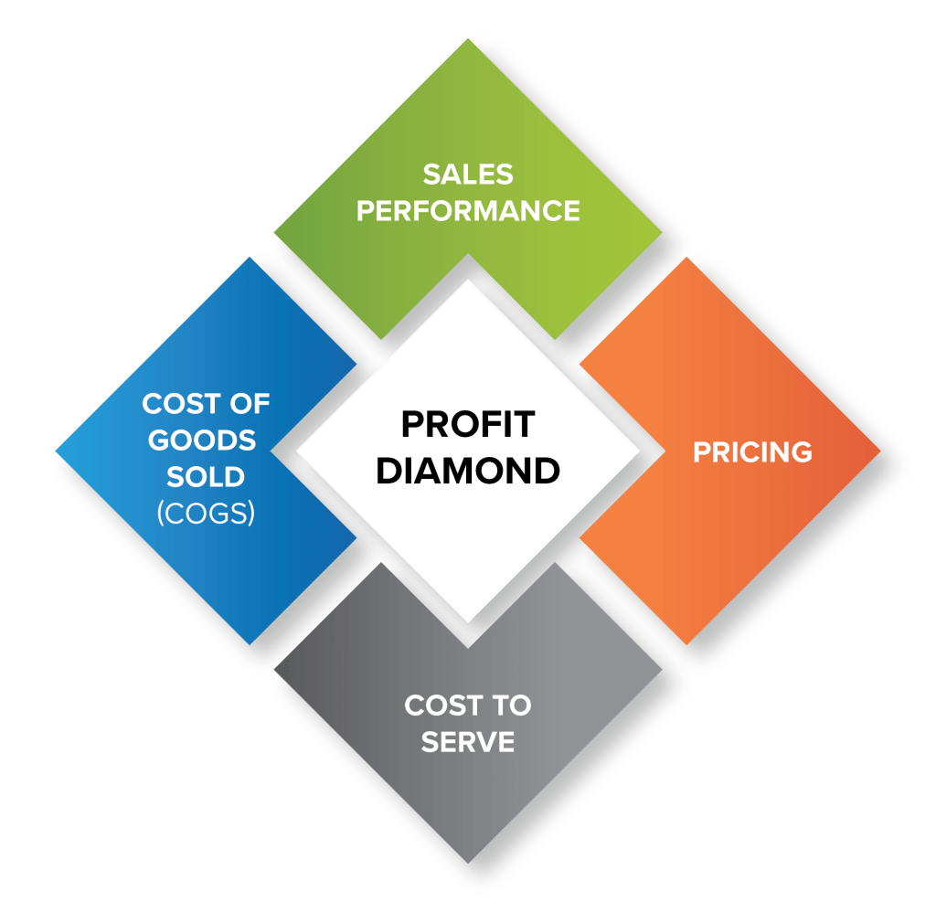 Sparxiq - Profit Diamond General - for distribution pricing success