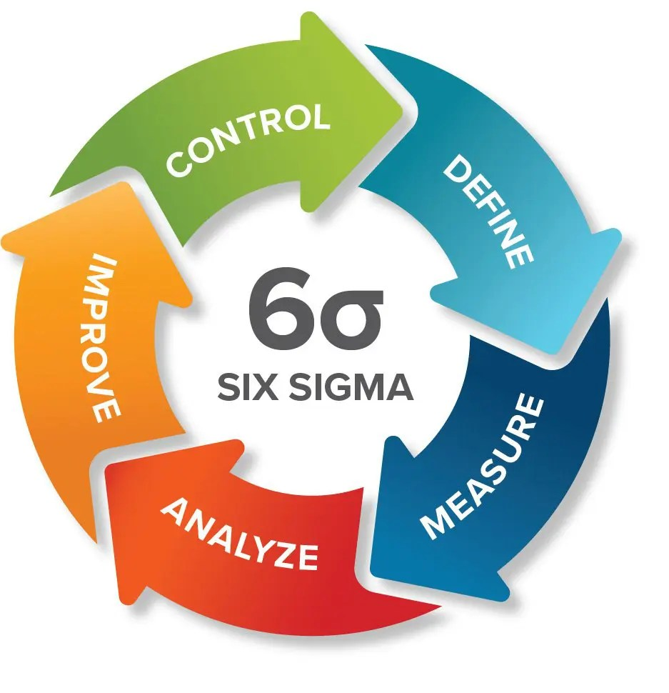 Six Sigma Methodology for Pricing - Continuous Improvement - SPARXiQ