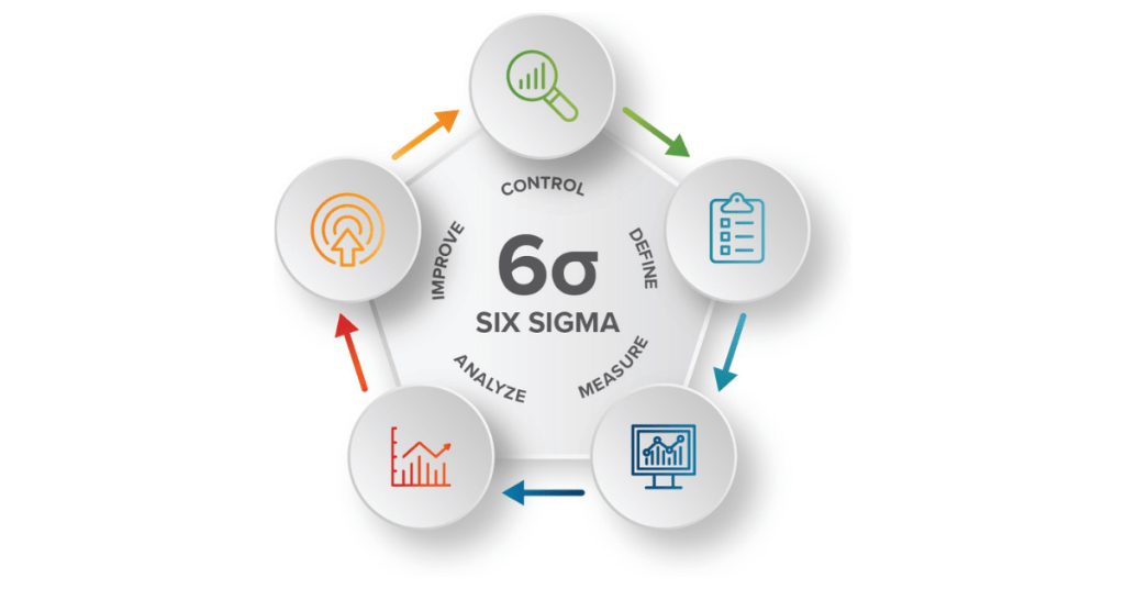 Six Sigma Pricing and how to Turn Your Data into Knowledge and Action