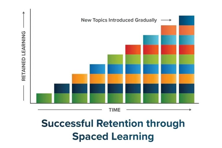 spaced learning for sales training - SPARXiQ
