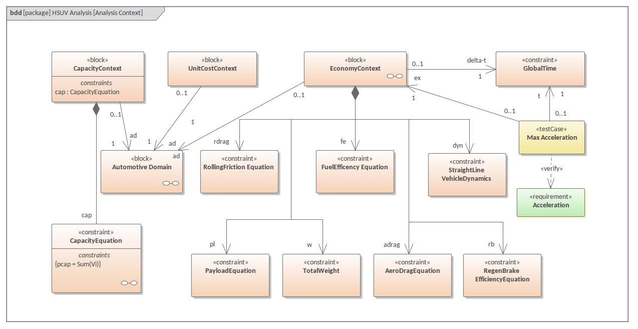 hight resolution of block diagram  domain