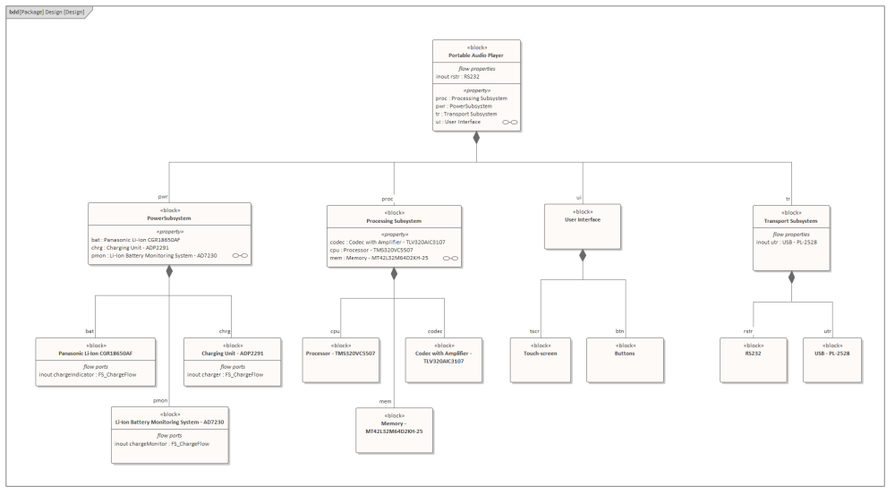 medium resolution of a sysml block definition diagram depicting the design model for a proposed audio listening device
