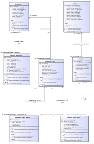Example Data Model Diagram | Enterprise Architect User Guide
