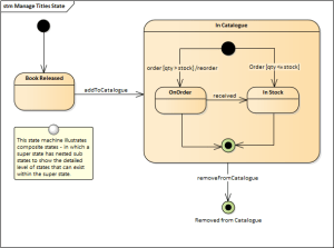 StateMachine Diagram | Enterprise Architect User Guide