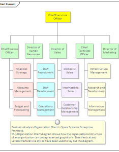 Business analysis organization chart in sparx systems enterprise architect also organizational diagram user guide rh sparxsystems
