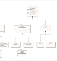 a sysml block definition diagram depicting the design model for a proposed audio listening device  [ 1458 x 807 Pixel ]