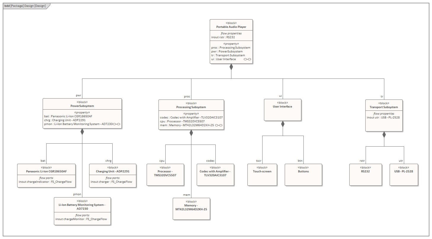 hight resolution of a sysml block definition diagram depicting the design model for a proposed audio listening device
