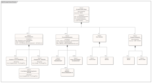small resolution of a sysml block definition diagram depicting the design model for a proposed audio listening device