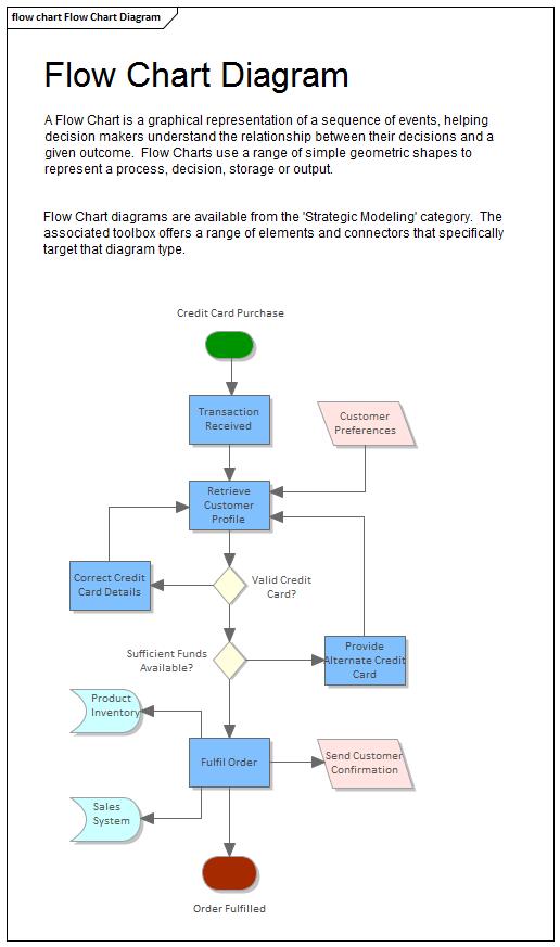 flow chart diagram enterprise