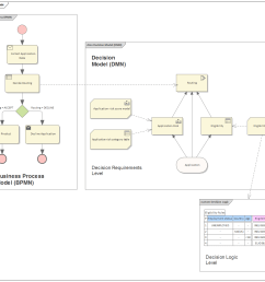 taken together decision requirements diagrams and decision logic allows you to build a complete decision model that complements a business process model by  [ 1051 x 911 Pixel ]