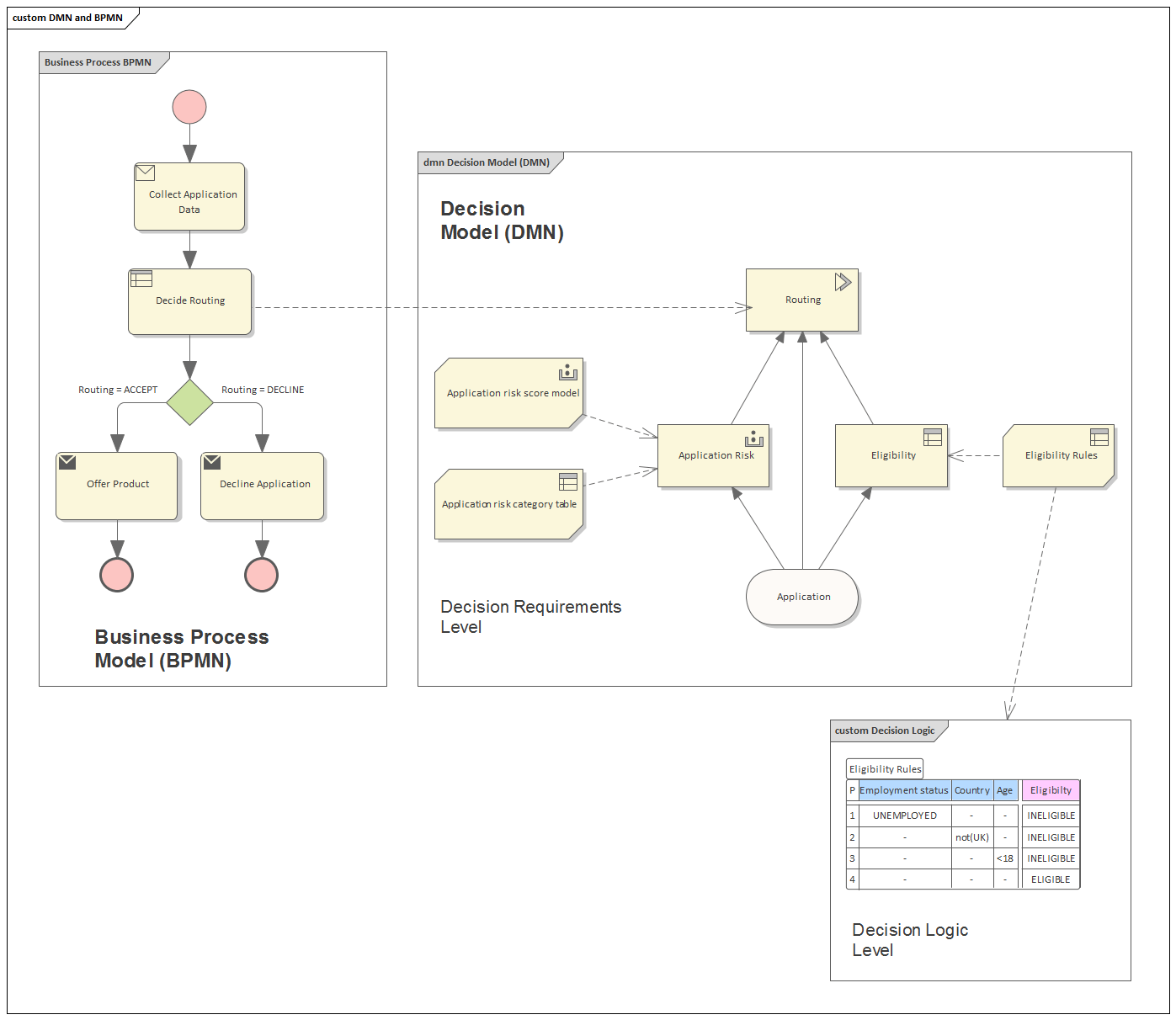 hight resolution of taken together decision requirements diagrams and decision logic allows you to build a complete decision model that complements a business process model by