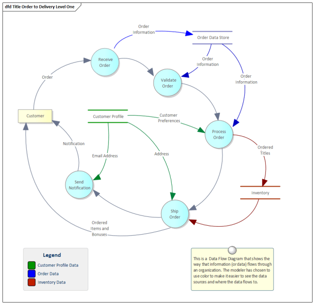 Business Analysis tools, Data Flow diagram in Sparx Systems Enterprise Architect