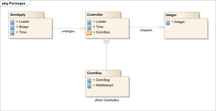 UML diagram types: Package Diagram