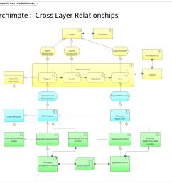 archimate cross layer relationships enterprise architect diagrams gallery [ 1217 x 1113 Pixel ]