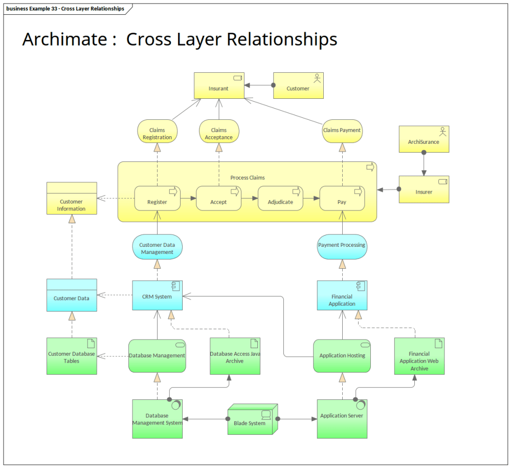 medium resolution of archimate cross layer relationships enterprise architect diagrams gallery