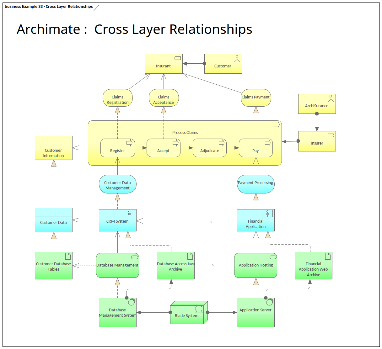 hight resolution of archimate cross layer relationships enterprise architect diagrams gallery
