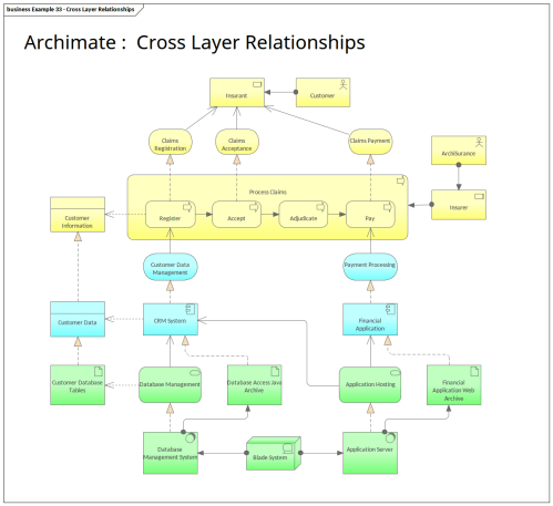 small resolution of archimate cross layer relationships enterprise architect diagrams gallery