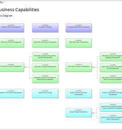 an example of using a business capabilities model as defined in a class diagram capabilities can be modeled using a stereotyped uml class element  [ 1360 x 1257 Pixel ]