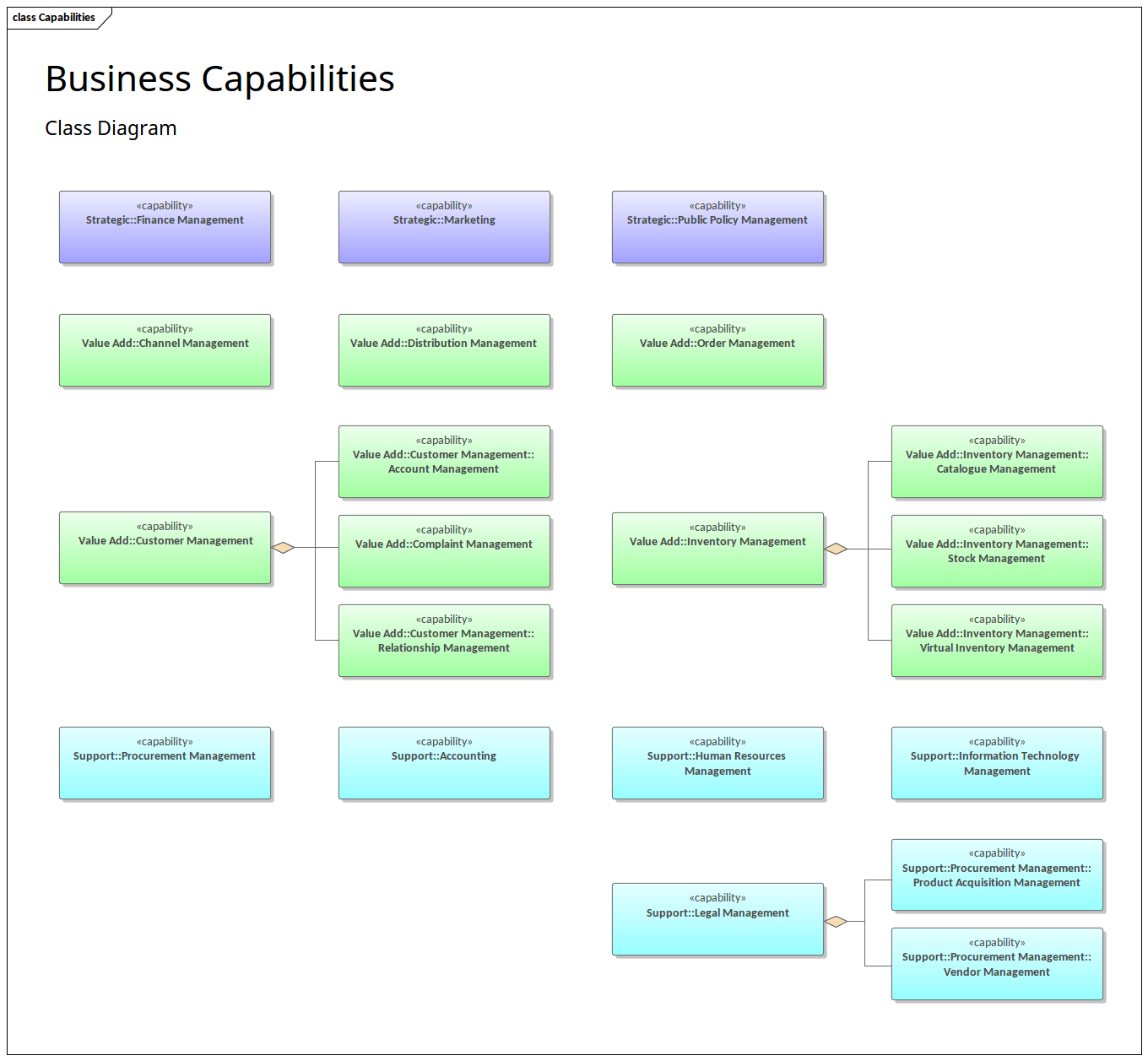 hight resolution of an example of using a business capabilities model as defined in a class diagram capabilities can be modeled using a stereotyped uml class element