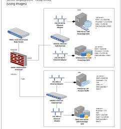 deployment diagram head office servers using images [ 963 x 1193 Pixel ]