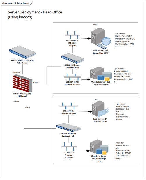 small resolution of deployment diagram head office servers using images