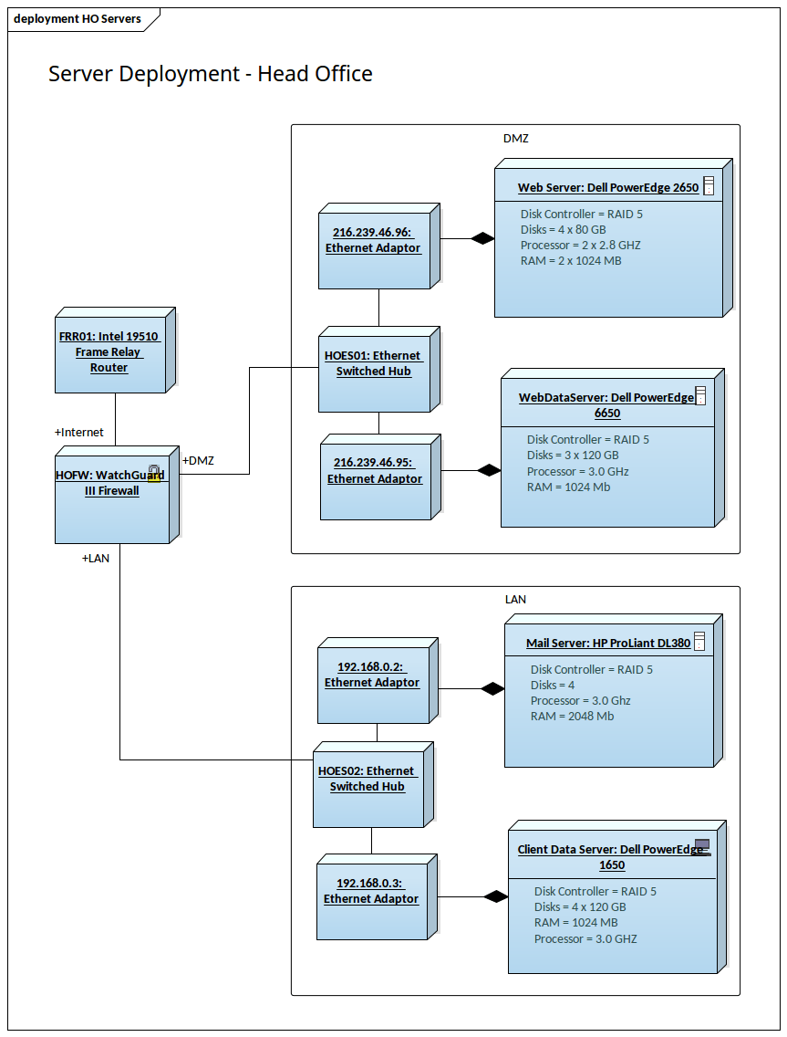 hight resolution of deployment diagram head office servers