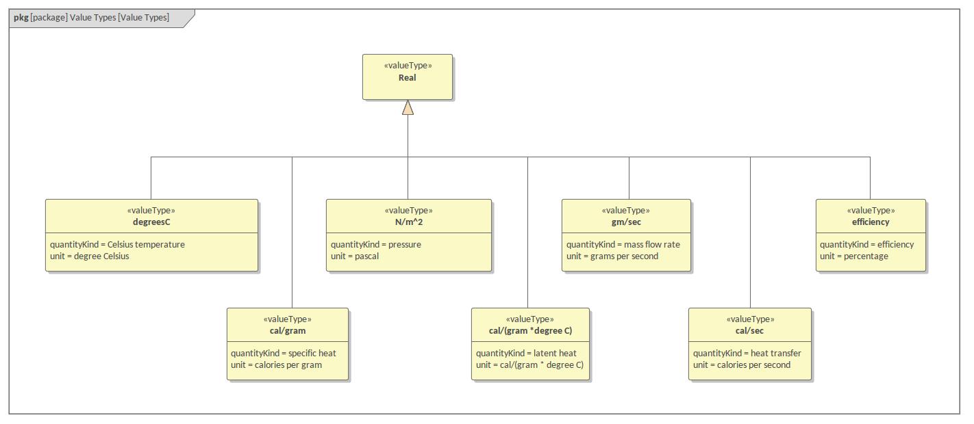 hight resolution of sysml package diagram distiller value types