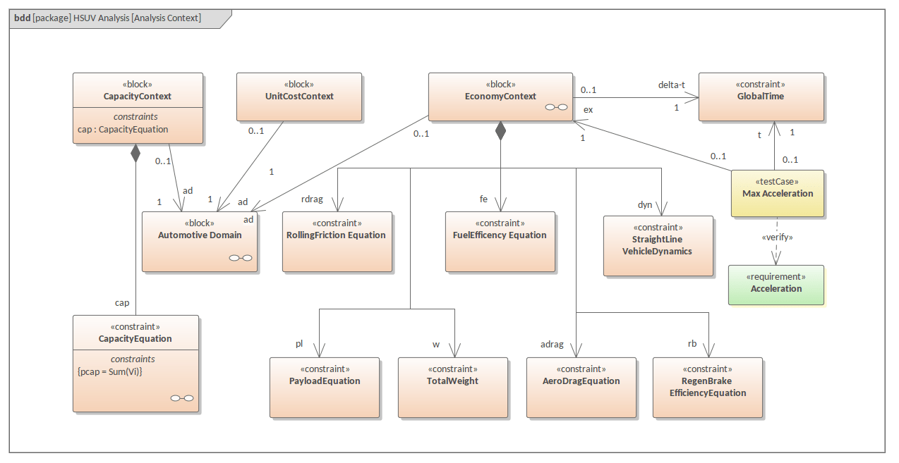hight resolution of sysml block diagram hsuv analysis