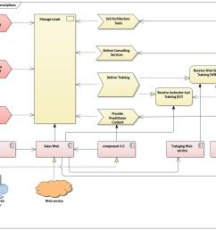 togaf high level architecture descriptions enterprise architect diagrams gallery [ 1443 x 991 Pixel ]