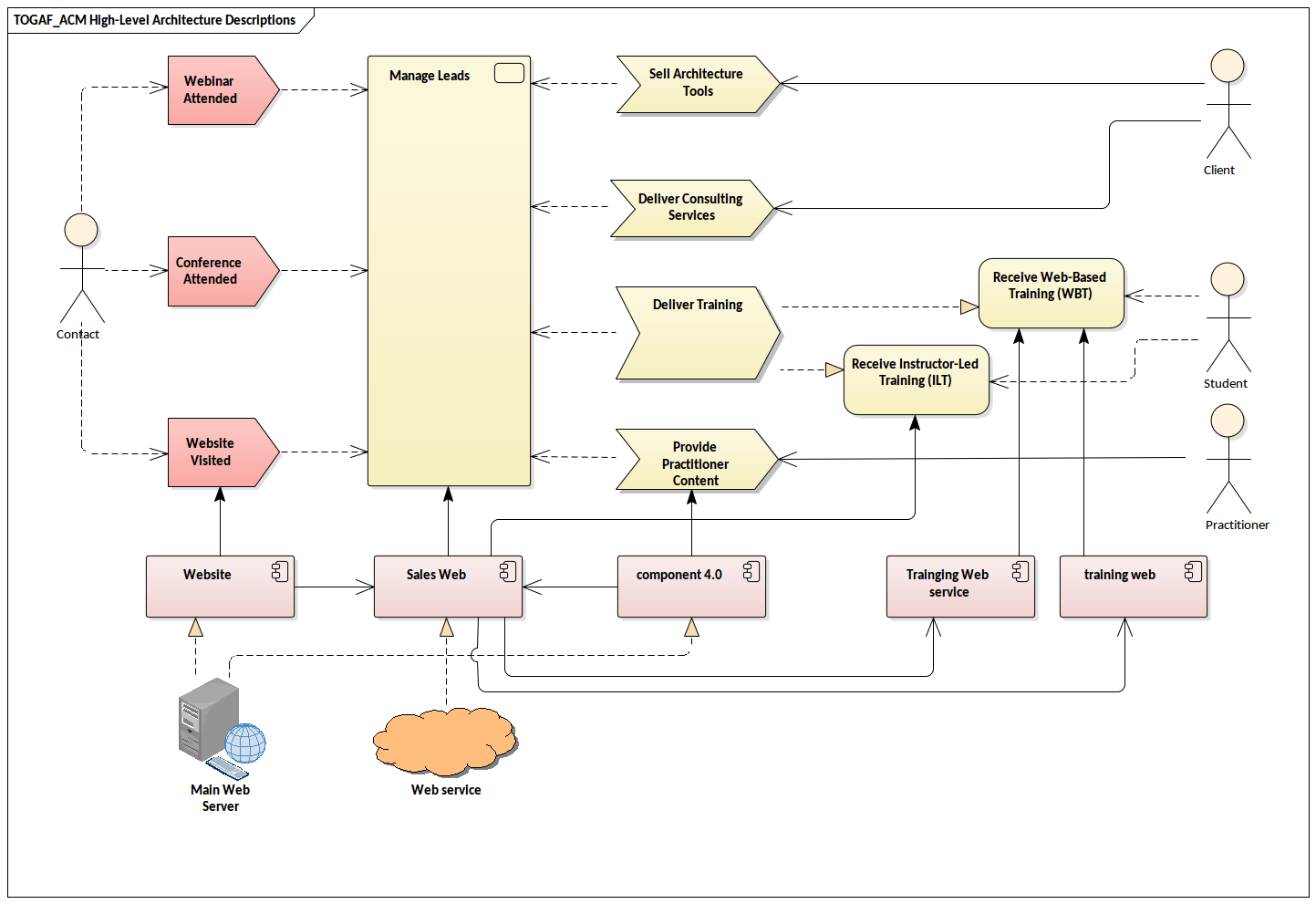 hight resolution of an example of a togaf high level architecture description diagram covering the core components of the baseline architecture of a project