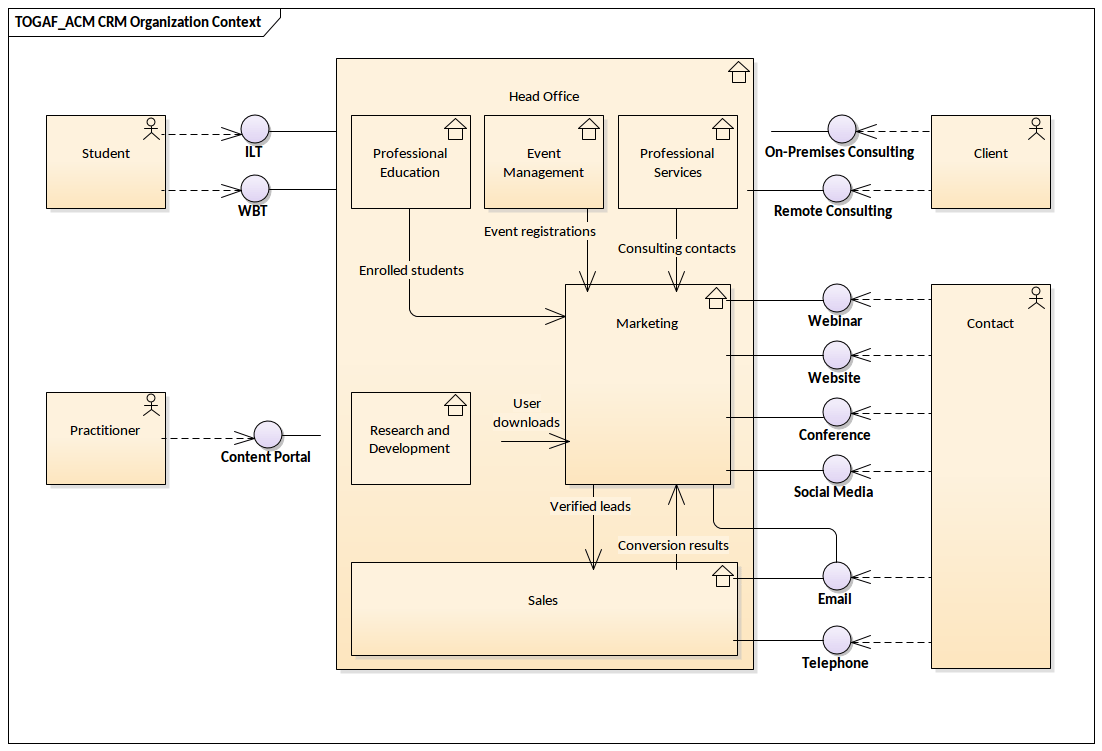 hight resolution of an example of a togaf architecture context diagram covering a training organization s interaction with students and clients