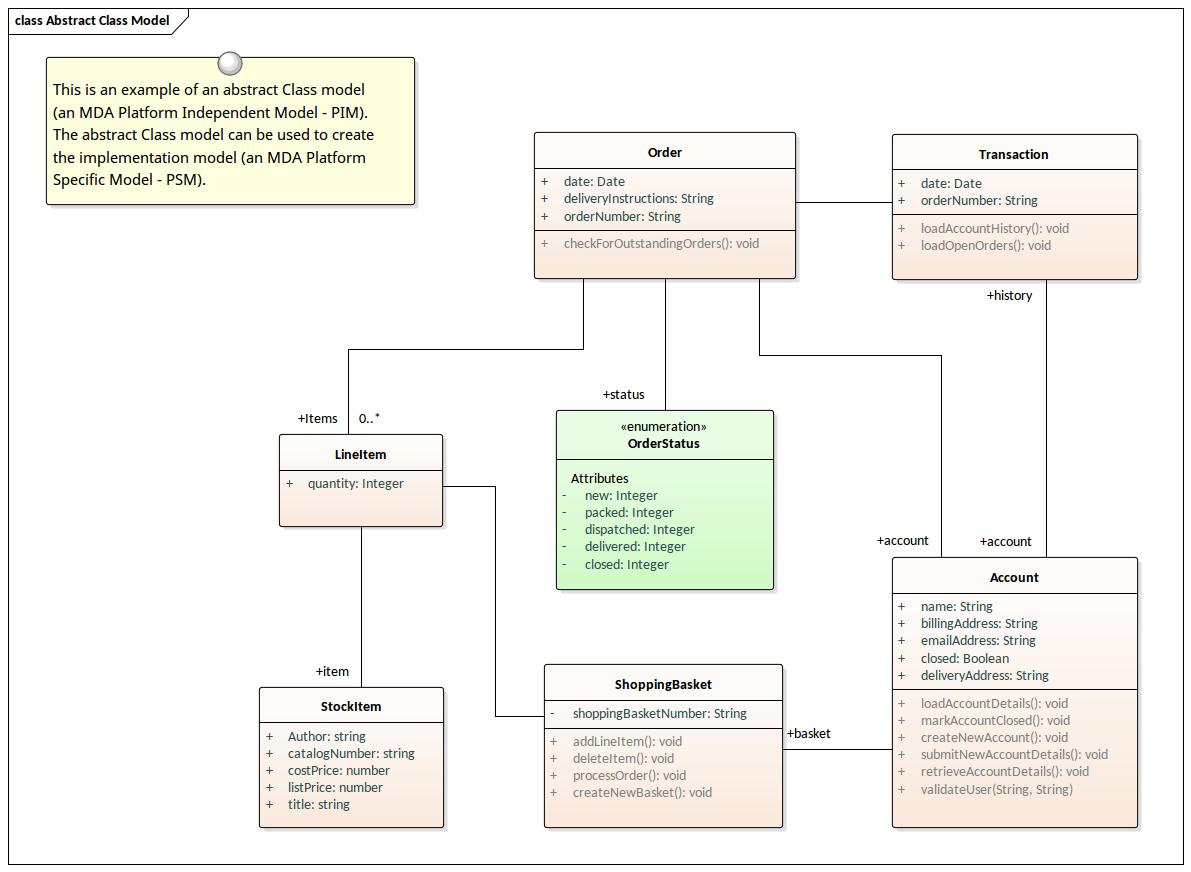 hight resolution of uml abstract class model