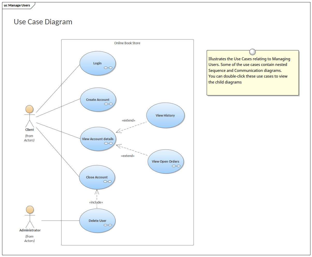 hight resolution of use case model bookstore