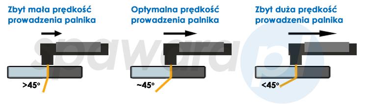 parametry cięcia plazmowego
