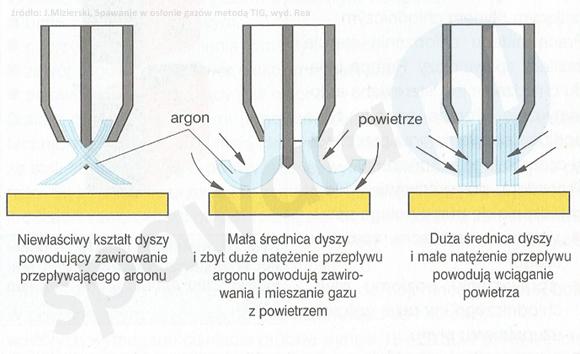 parametry spawania tig - średnica dyszy