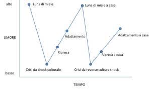 curva-w